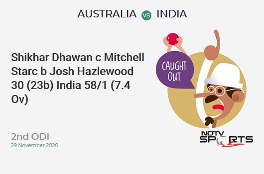 AUS vs IND: 2nd ODI: WICKET! Shikhar Dhawan c Mitchell Starc b Josh Hazlewood 30 (23b, 5x4, 0x6). IND 58/1 (7.4 Ov). Target: 390; RRR: 7.84