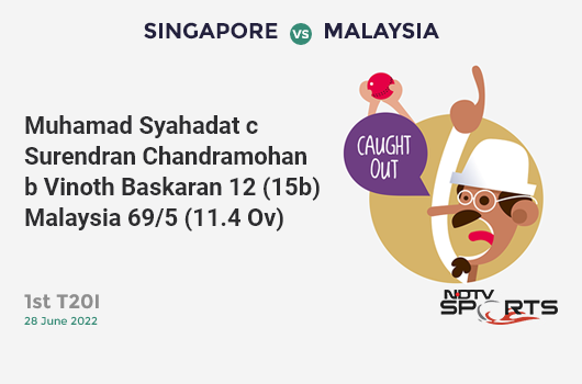NZ vs SL: Match 3: Colin Munro hits Thisara Perera for a 4! New Zealand 89/0 (11.4 Ov). Target: 137; RRR: 1.25