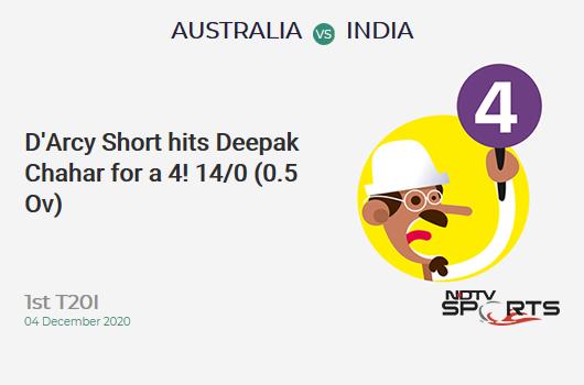 AUS vs IND: 1st T20I: D'Arcy Short hits Deepak Chahar for a 4! AUS 14/0 (0.5 Ov). Target: 162; RRR: 7.72