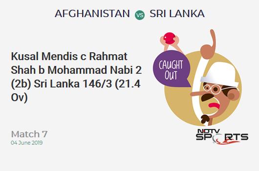 AFG vs SL: Match 7: WICKET! Kusal Mendis c Rahmat Shah b Mohammad Nabi 2 (2b, 0x4, 0x6). श्रीलंका 146/3 (21.4 Ov). CRR: 6.73