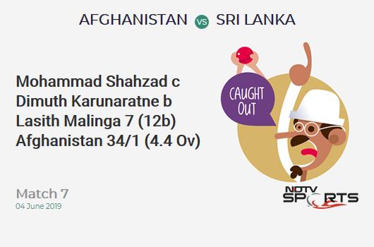 AFG vs SL: Match 7: WICKET! Mohammad Shahzad c Dimuth Karunaratne b Lasith Malinga 7 (12b, 1x4, 0x6). अफ़ग़ानिस्तान 34/1 (4.4 Ov). Target: 187; RRR: 4.21