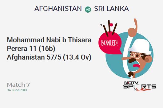 AFG vs SL: Match 7: WICKET! Mohammad Nabi b Thisara Perera 11 (16b, 1x4, 0x6). अफ़ग़ानिस्तान 57/5 (13.4 Ov). Target: 187; RRR: 4.76