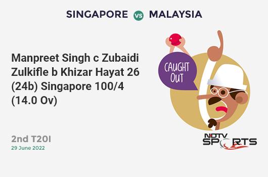 AFG vs SL: Match 7: Najibullah Zadran hits Isuru Udana for a 4! Afghanistan 140/8 (31.2 Ov). Target: 187; RRR: 4.86