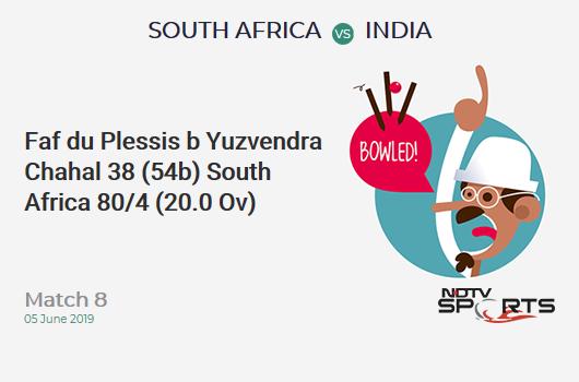 SA vs IND: Match 8: WICKET! Faf du Plessis b Yuzvendra Chahal 38 (54b, 4x4, 0x6). दक्षिण अफ्रीका 80/4 (20.0 Ov). CRR: 4