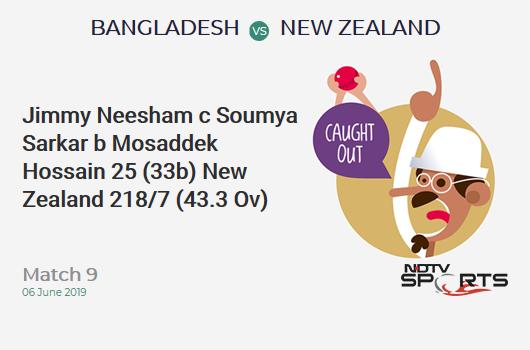 BAN vs NZ: Match 9: WICKET! Jimmy Neesham c Soumya Sarkar b Mosaddek Hossain 25 (33b, 2x4, 1x6). न्यूजीलैंड 218/7 (43.3 Ov). Target: 245; RRR: 4.15