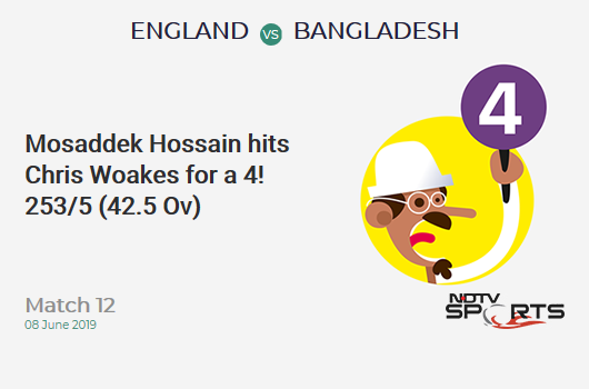 ENG vs BAN: Match 12: Mosaddek Hossain hits Chris Woakes for a 4! Bangladesh 253/5 (42.5 Ov). Target: 387; RRR: 18.70