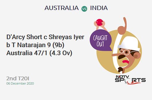 AUS vs IND: 2nd T20I: WICKET! D'Arcy Short c Shreyas Iyer b T Natarajan 9 (9b, 1x4, 0x6). AUS 47/1 (4.3 Ov). CRR: 10.44