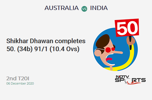 AUS vs IND: 2nd T20I: FIFTY! Shikhar Dhawan completes 50 (34b, 4x4, 2x6). IND 90/1 (10.3 Ovs). Target: 195; RRR: 11.05