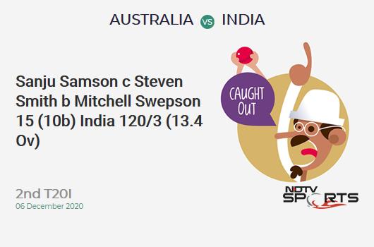 AUS vs IND: 2nd T20I: WICKET! Sanju Samson c Steven Smith b Mitchell Swepson 15 (10b, 1x4, 1x6). IND 120/3 (13.4 Ov). Target: 195; RRR: 11.84