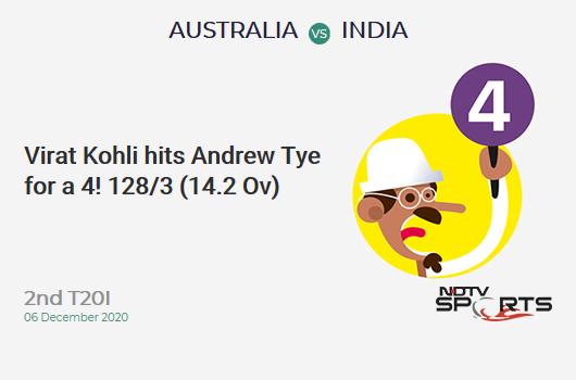 AUS vs IND: 2nd T20I: Virat Kohli hits Andrew Tye for a 4! IND 128/3 (14.2 Ov). Target: 195; RRR: 11.82