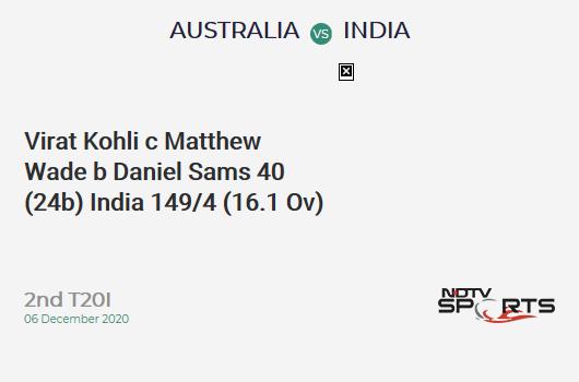 AUS vs IND: 2nd T20I: WICKET! Virat Kohli c Matthew Wade b Daniel Sams 40 (24b, 2x4, 2x6). IND 149/4 (16.1 Ov). Target: 195; RRR: 12