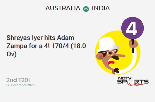 AUS vs IND: 2nd T20I: Shreyas Iyer hits Adam Zampa for a 4! IND 170/4 (18.0 Ov). Target: 195; RRR: 12.50