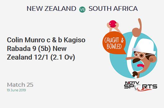 NZ vs SA: Match 25: WICKET! Colin Munro c & b Kagiso Rabada 9 (5b, 2x4, 0x6). न्यूजीलैंड 12/1 (2.1 Ov). Target: 242; RRR: 4.91