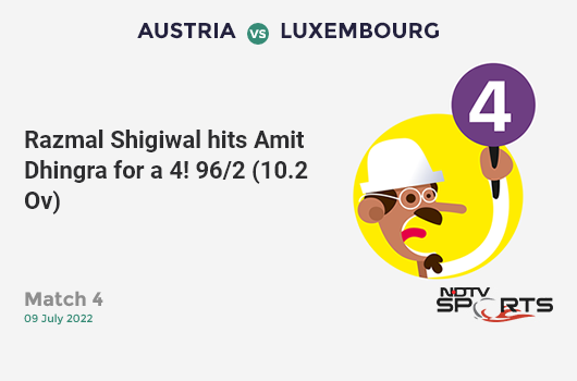 AUS vs BAN: Match 26: Mahmudullah hits Adam Zampa for a 4! Bangladesh 245/4 (39.5 Ov). Target: 382; RRR: 13.48