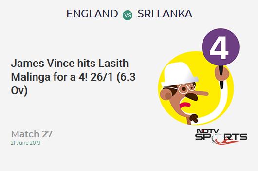 ENG vs SL: Match 27: James Vince hits Lasith Malinga for a 4! England 26/1 (6.3 Ov). Target: 233; RRR: 4.76