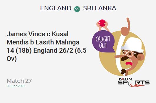 ENG vs SL: Match 27: WICKET! James Vince c Kusal Mendis b Lasith Malinga 14 (18b, 2x4, 0x6). इंग्लैंड 26/2 (6.5 Ov). Target: 233; RRR: 4.80