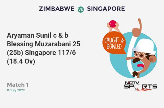 BAN vs AFG: Match 31: Samiullah Shinwari hits Mohammad Saifuddin for a 4! Afghanistan 199/9 (46.3 Ov). Target: 263; RRR: 18.29
