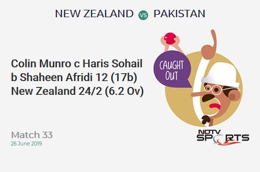 NZ vs PAK: Match 33: WICKET! Colin Munro c Haris Sohail b Shaheen Afridi 12 (17b, 2x4, 0x6). न्यूजीलैंड 24/2 (6.2 Ov). CRR: 3.78