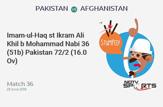 PAK vs AFG: Match 36: WICKET! Imam-ul-Haq st Ikram Ali Khil b Mohammad Nabi 36 (51b, 4x4, 0x6). पाकिस्तान 72/2 (16.0 Ov). Target: 228; RRR: 4.59