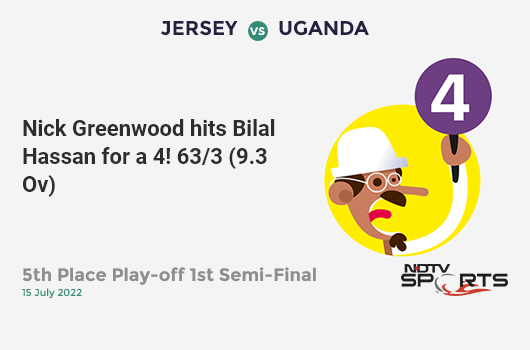 ENG vs NZ: Match 41: WICKET! Jason Roy c Mitchell Santner b Jimmy Neesham 60 (61b, 8x4, 0x6). इंग्लैंड 123/1 (18.4 Ov). CRR: 6.58