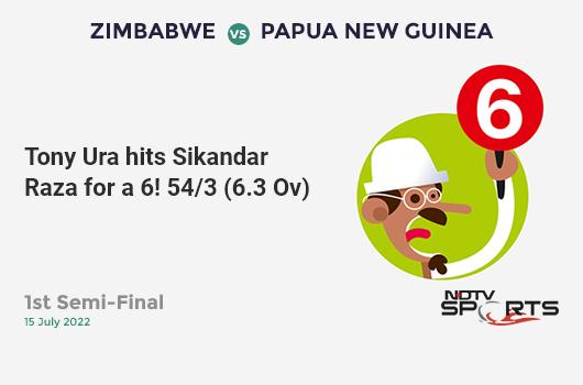 AFG vs WI: Match 42: Jason Holder hits Mujeeb Ur Rahman for a 4! West Indies 276/4 (47.5 Ov). CRR: 5.77