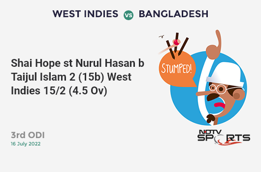 AUS vs SA: Match 45: Rassie van der Dussen hits Jason Behrendorff for a 4! South Africa 264/2 (42.3 Ov). CRR: 6.21