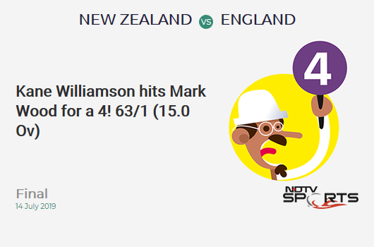 NZ vs ENG: Final: Kane Williamson hits Mark Wood for a 4! New Zealand 63/1 (15.0 Ov). CRR: 4.2