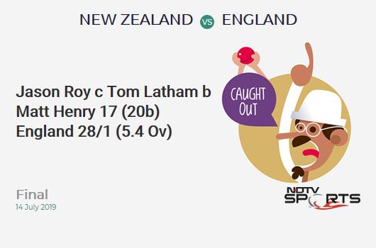 NZ vs ENG: Final: WICKET! Jason Roy c Tom Latham b Matt Henry 17 (20b, 3x4, 0x6). इंग्लैंड 28/1 (5.4 Ov). Target: 242; RRR: 4.83