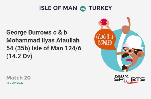 NZ vs ENG: Final: WICKET! Liam Plunkett c Trent Boult b Jimmy Neesham 10 (10b, 1x4, 0x6). इंग्लैंड 220/7 (48.3 Ov). Target: 242; RRR: 14.67