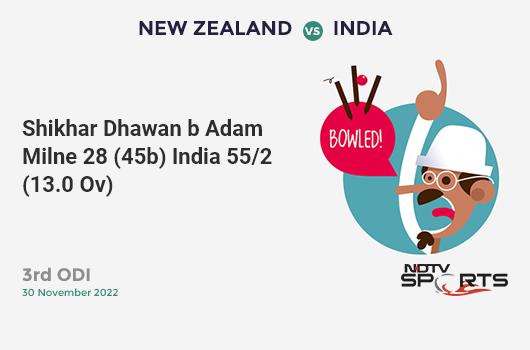 IND vs BAN: 3rd T20I: Manish Pandey hits Mustafizur Rahman for a 4! India 169/5 (19.2 Ov). CRR: 8.74