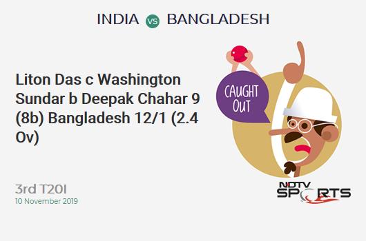 IND vs BAN: 3 ° t20i adatta: WICKET! Liton Das c Washington Sundar b Deepak Chàhàr 9 (8b, 2x4, 0 x 6). बांग्लादेश 12/1 (2.4 Ov). Obiettivo: 175; RRR: 9.40