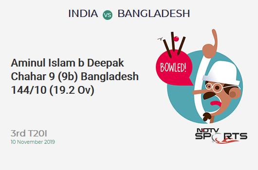 IND vs BAN: 3rd T20I: WICKET! Aminul Islam b Deepak Chahar 9 (9b, 1x4, 0x6). Bangladesh 144/10 (19.2 Ov). Target: 175; RRR: 46.50