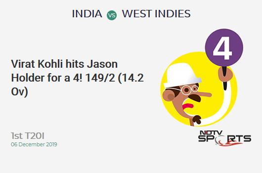 IND vs WI: 1st T20I: Virat Kohli hits Jason Holder for a 4! India 149/2 (14.2 Ov). Target: 208; RRR: 10.41