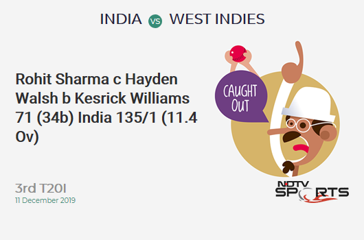 IND vs WI: 3rd T20I: WICKET! Rohit Sharma c Hayden Walsh b Kesrick Williams 71 (34b, 6x4, 5x6). India 135/1 (11.4 Ov). CRR: 11.57