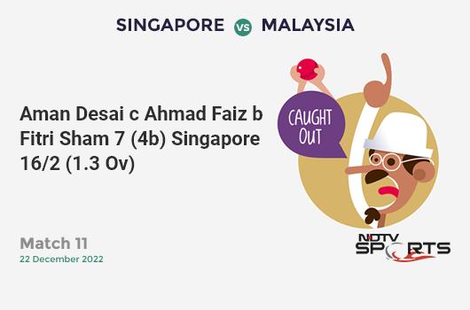 IND vs WI: 3rd T20I: It's a SIX! Kesrick Williams hits Bhuvneshwar Kumar. West Indies 165/7 (18.5 Ov). Target: 241; RRR: 65.14