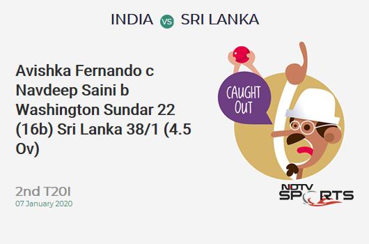 IND vs SL: 2nd T20I: WICKET! Avishka Fernando c Navdeep Saini b Washington Sundar 22 (16b, 5x4, 0x6). Sri Lanka 38/1 (4.5 Ov). CRR: 7.86