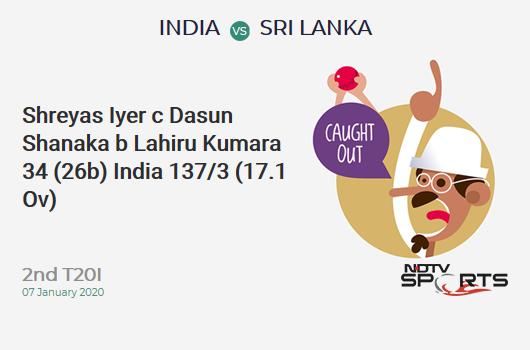 IND vs SL: 2nd T20I: WICKET! Shreyas Iyer c Dasun Shanaka b Lahiru Kumara 34 (26b, 3x4, 1x6). भारत 137/3 (17.1 Ov). Target: 143; RRR: 2.12