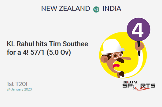 NZ vs IND: 1st T20I: KL Rahul hits Tim Southee for a 4! India 57/1 (5.0 Ov). Target: 204; RRR: 9.80
