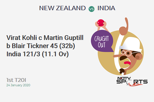 NZ vs IND: 1st T20I: WICKET! Virat Kohli c Martin Guptill b Blair Tickner 45 (32b, 3x4, 1x6). भारत 121/3 (11.1 Ov). Target: 204; RRR: 9.40