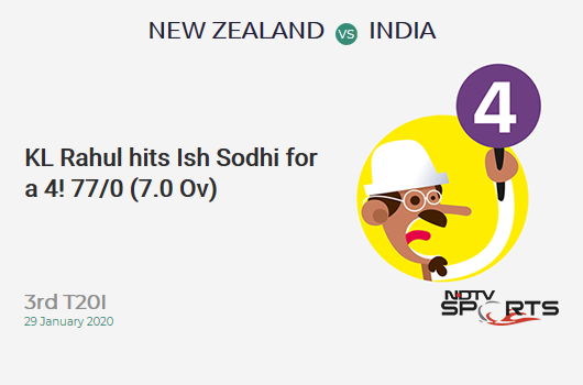 NZ vs IND: 3rd T20I: KL Rahul hits Ish Sodhi for a 4! India 77/0 (7.0 Ov). CRR: 11