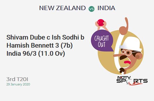 NZ vs IND: 3rd T20I: WICKET! Shivam Dube c Ish Sodhi b Hamish Bennett 3 (7b, 0x4, 0x6). भारत 96/3 (11.0 Ov). CRR: 8.72