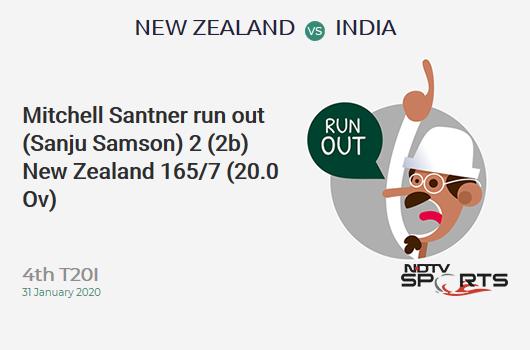 NZ vs IND: 4th T20I: WICKET! Mitchell Santner run out (Sanju Samson) 2 (2b, x4, x6). New Zealand 165/7 (20.0 Ov). CRR: