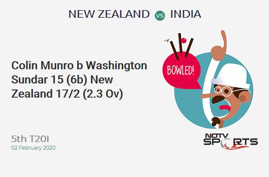 NZ vs IND: 5th T20I: WICKET! Colin Munro b Washington Sundar 15 (6b, 2x4, 1x6). New Zealand 17/2 (2.3 Ov). Target: 164; RRR: 8.4