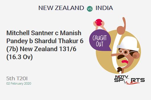 NZ vs IND: 5th T20I: WICKET! Mitchell Santner c Manish Pandey b Shardul Thakur 6 (7b, 0x4, 0x6). New Zealand 131/6 (16.3 Ov). Target: 164; RRR: 9.43