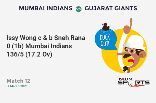 NZ vs IND: 1st ODI: Henry Nicholls hits Mohammed Shami for a 4! New Zealand 42/0 (6.4 Ov). Target: 348; RRR: 7.06