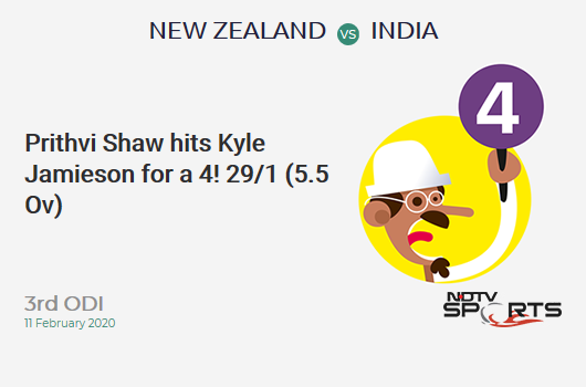 NZ vs IND: 3rd ODI: Prithvi Shaw hits Kyle Jamieson for a 4! India 29/1 (5.5 Ov). CRR: 4.97