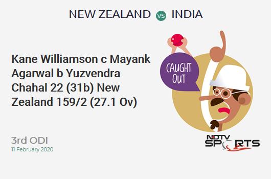 NZ vs IND: 3rd ODI: WICKET! Kane Williamson c Mayank Agarwal b Yuzvendra Chahal 22 (31b, 2x4, 0x6). न्यूज़ीलैंड 159/2 (27.1 Ov). Target: 297; RRR: 6.04