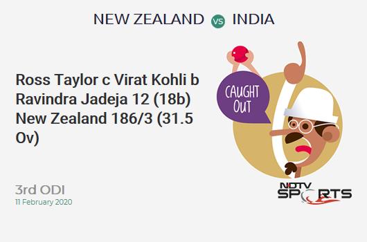 NZ vs IND: 3rd ODI: WICKET! Ross Taylor c Virat Kohli b Ravindra Jadeja 12 (18b, 1x4, 0x6). न्यूज़ीलैंड 186/3 (31.5 Ov). Target: 297; RRR: 6.11