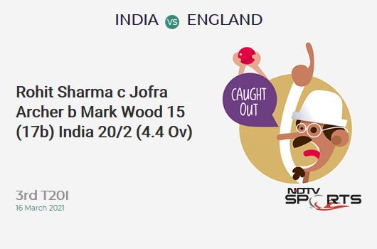 IND vs ENG: 3rd T20I: WICKET! Rohit Sharma c Jofra Archer b Mark Wood 15 (17b, 2x4, 0x6). IND 20/2 (4.4 Ov). CRR: 4.29