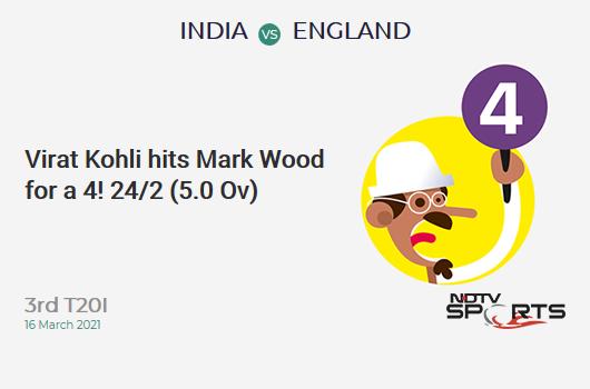 IND vs ENG: 3rd T20I: Virat Kohli hits Mark Wood for a 4! IND 24/2 (5.0 Ov). CRR: 4.8